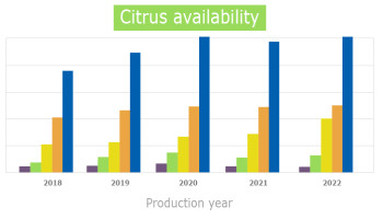 graph-citrus